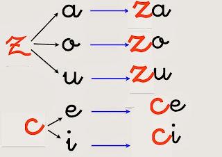 Image result for LETRA ZA ZO ZU CE CI
