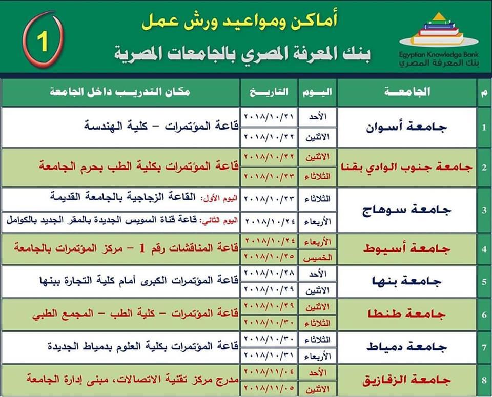 مواعيد ورش عمل بنك المعرفة المصري داخل الجامعات المصرية وبشكل مجاني