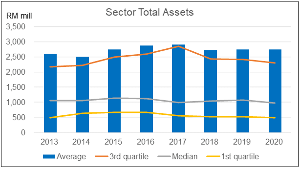 Sector Total Assets
