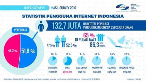 Gambar Pengguna Internet Di Indonesia Mencapai Angka 51,8 Persen