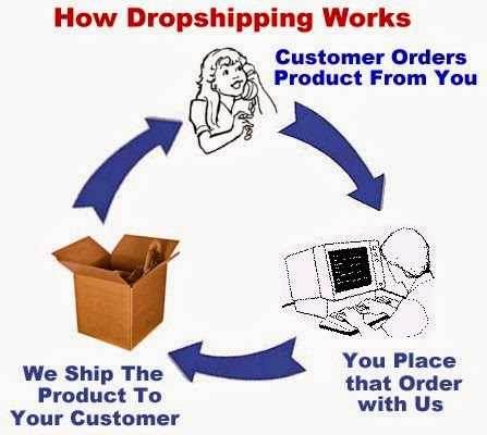 http://www.ezdropshipper.com/What-Is-Dropshipping-s/21301.htm