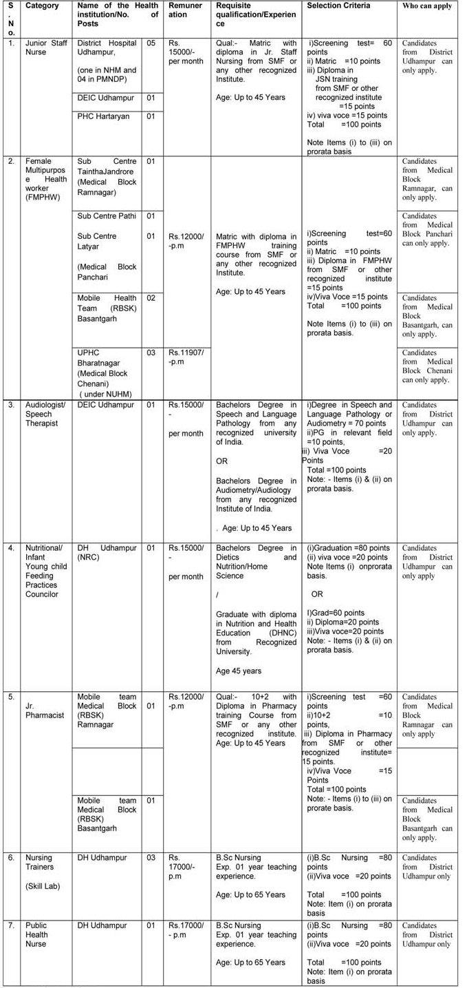 Jobs in district health Society Udhampur