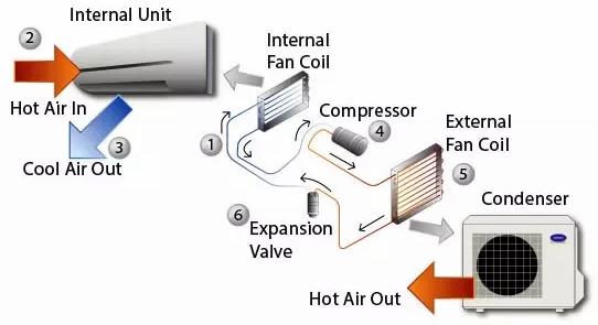 Perbedaan Cara Kerja Air Cooler Dan AC Beserta Ilustrasinya