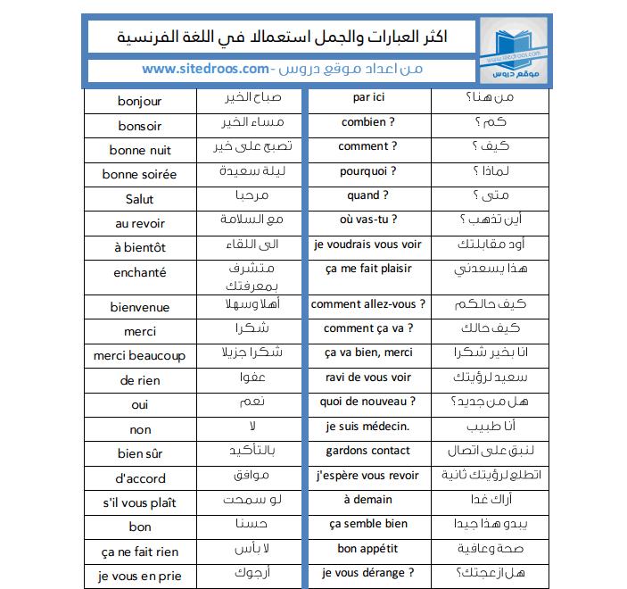 الجمل الاكثر استخداما في اللغة الانجليزية مترجمة للعربية