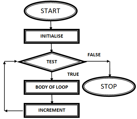 Loop/Loop in C Language/Data flow diagram of while loop