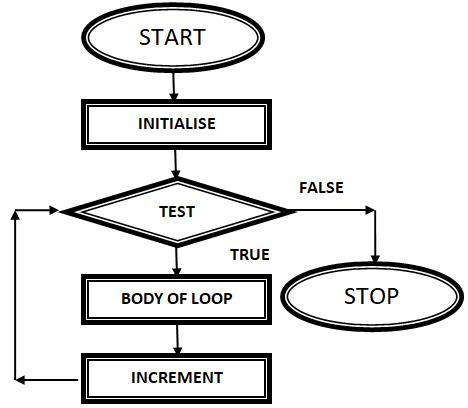 Programming Examples of for loop in C/data flow diagram of for loop in C