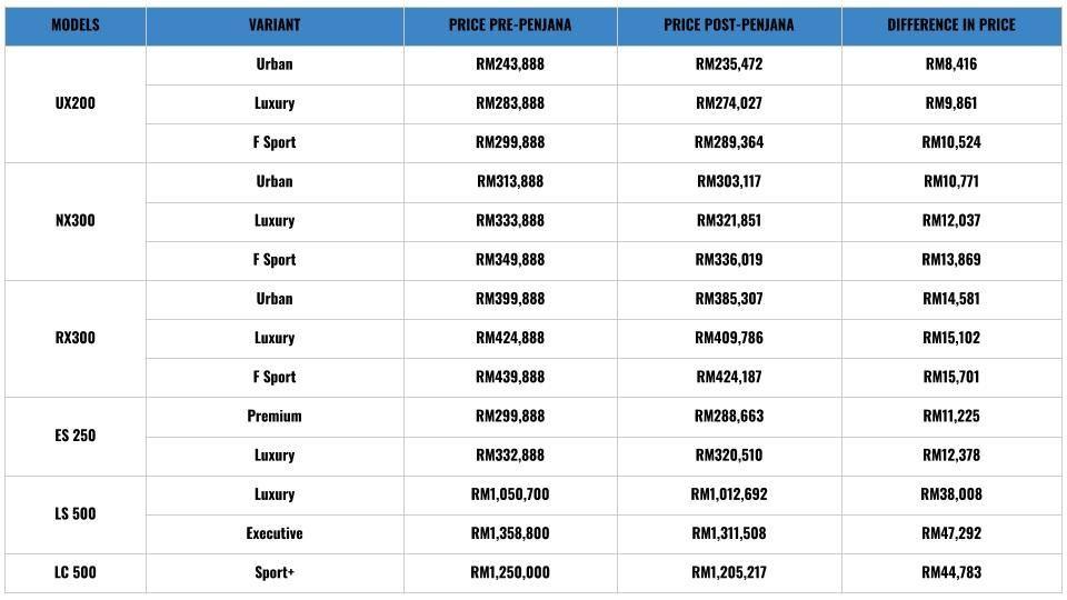 Harga Baharu Lexus Ditolak Cukai Jualan