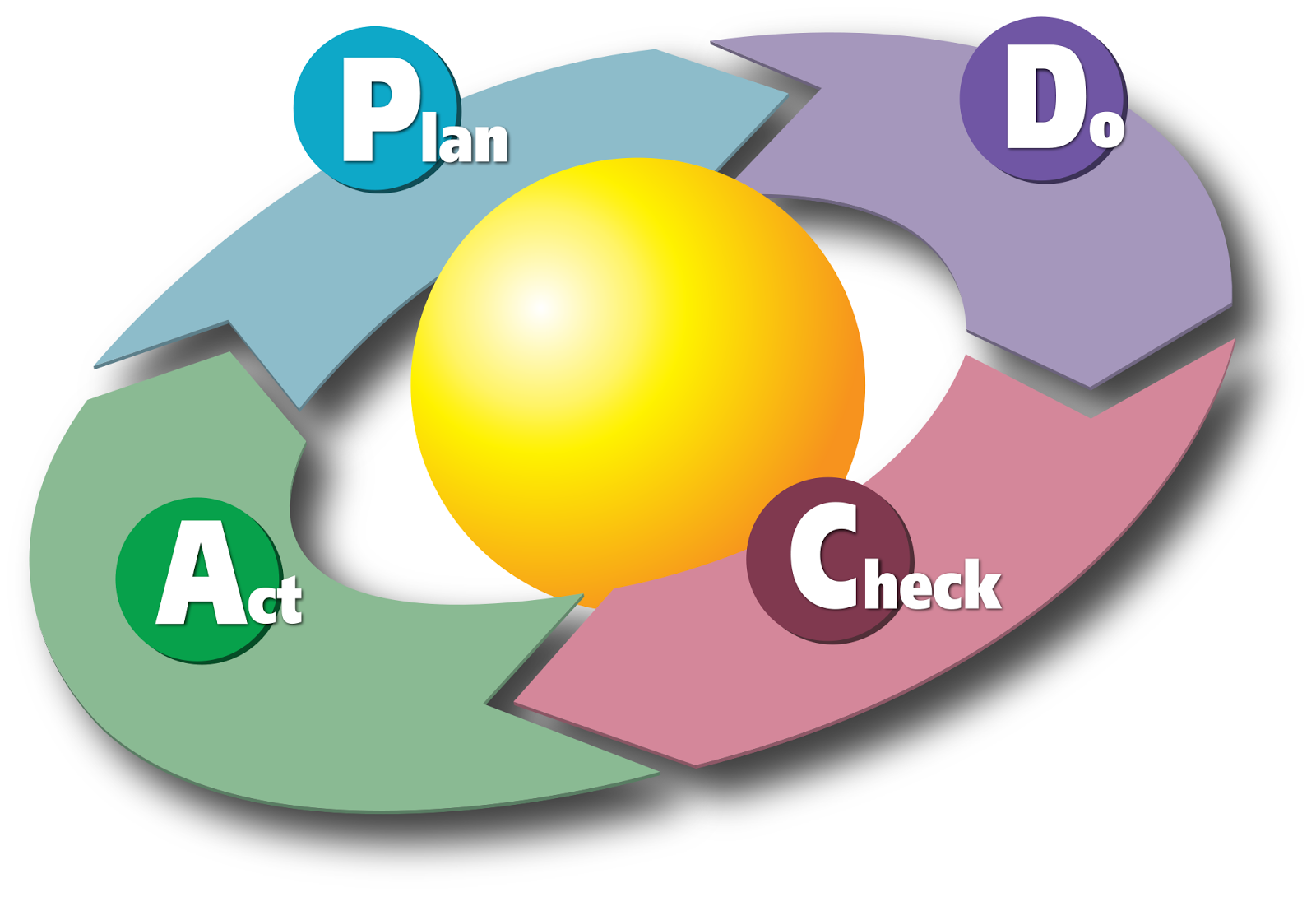 taking the first step with the pdca  plan do check act  cycle    taking the first step   the pdca  plan do check act  cycle   karn g  bulsuk  full speed ahead