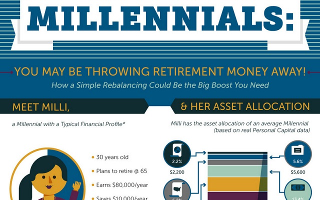 Image: Millennials: You May Throwing Retirement Money Away!