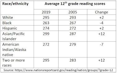 Algumas desigualdades na educação de 12 anos por raça 3