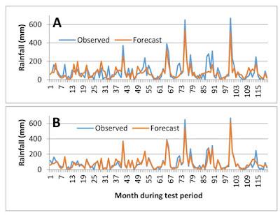 Machine learning dan Prediksi Iklim