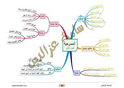 منهج الادب ثانوية عامة 2019 بطريقة الخرائط الذهنية للعبقري اسامه عز الدين
