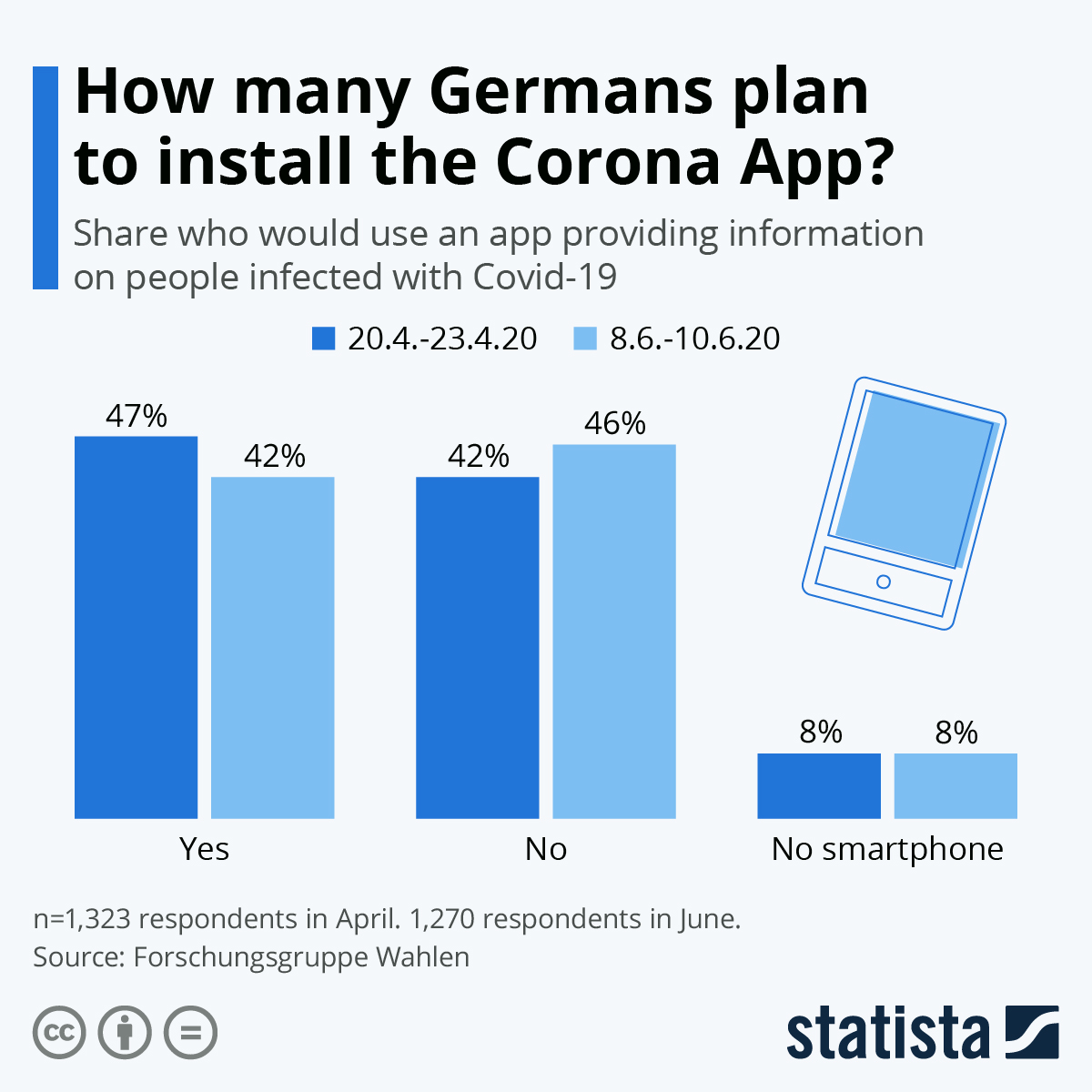 Will Germans accept the COVID-19 app? #Infographic