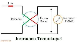 Instrumen Elektrotermal