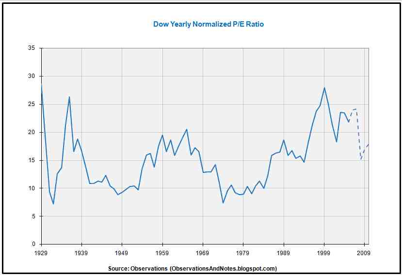 Observations: Dow Price/Earnings (P/E) Ratio History Since 1929