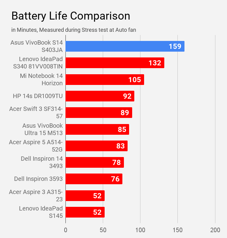 Battery life of Asus VivoBook S14 S403Ja laptop during stress test compared with other laptops under Rs 60K price.