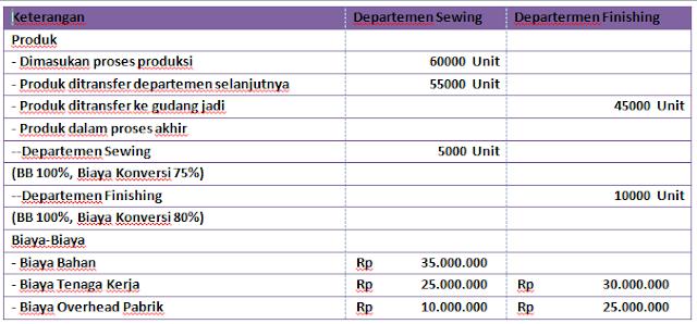 Contoh Soal Laporan Biaya Produksi Metode Rata-Rata Tertimbang
