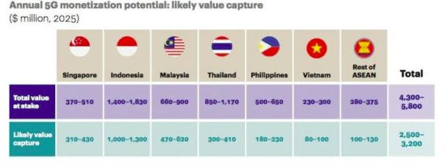 Negara ASEAN Pertama Memimpin Teknologi 5G