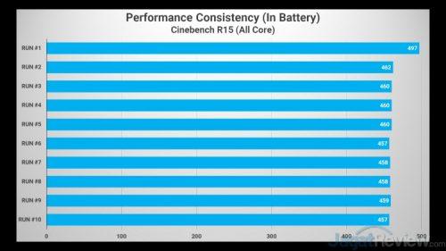 Hasil Tes Performa Vivobook S14 S433