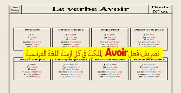 تصريف فعل Avoir الملكية في كل الازمنة اللغة الفرنسية