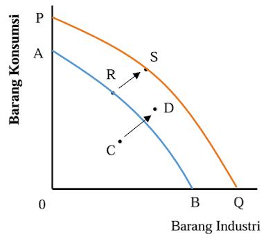 Pertumbuhan Ekonomi yang Tidak Teguh