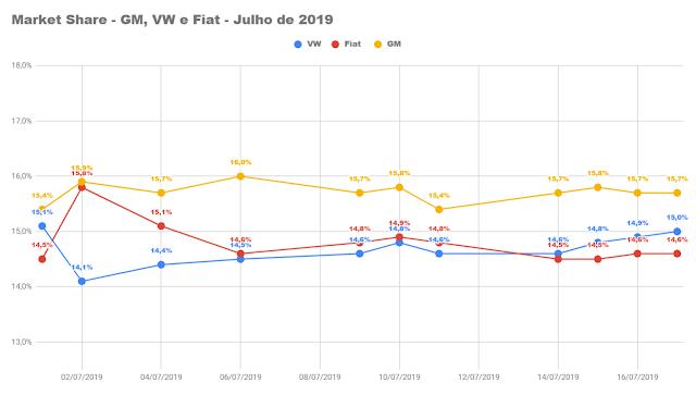 Feriado de 9 de julho influencia média diária baixa em julho