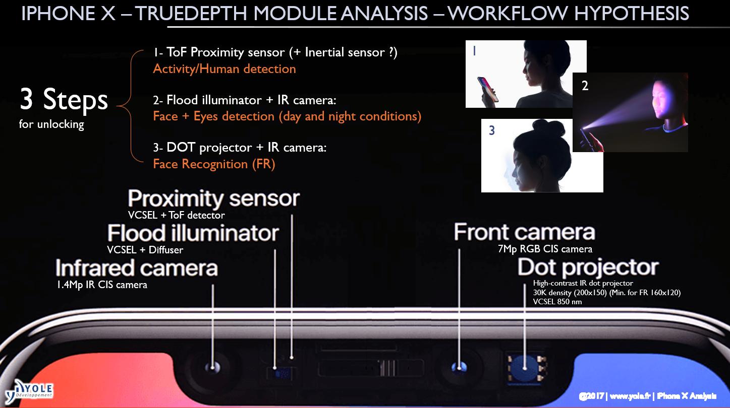 Yole on iPhone X 3D Innovations - F4News