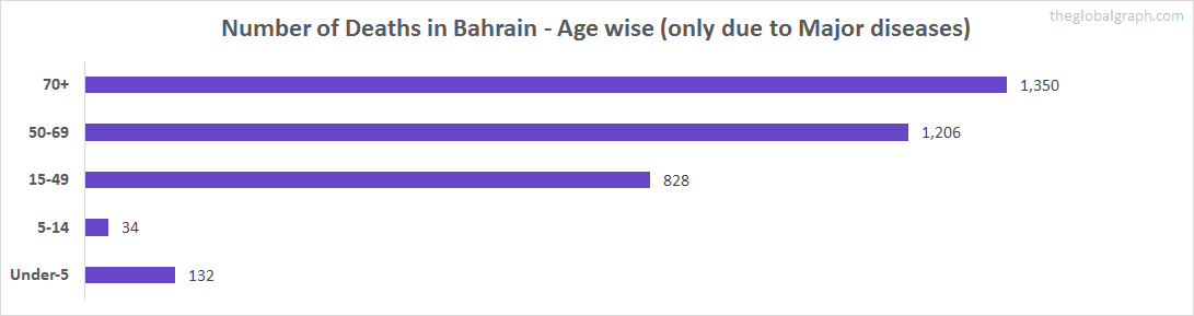 Number of Deaths in Bahrain - Age wise (only due to Major diseases)