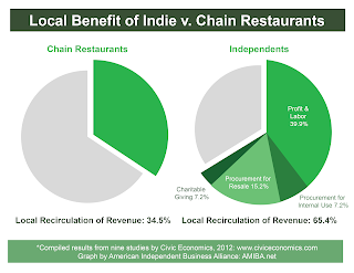 I feel a rant coming on: No, national chain restaurant franchises are not local mom 'n' pop shops.