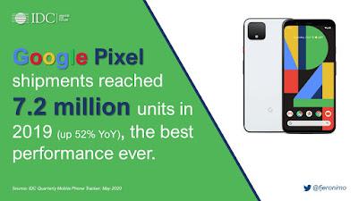 Google Pixel เผยยอดจัดส่งพุ่งสูงแซงหน้า สุดยอดเรือธง OnePlus แล้วในปี 2019 แม้จำหน่ายเพียงแค่ 12 ประเทศทั่วโลก