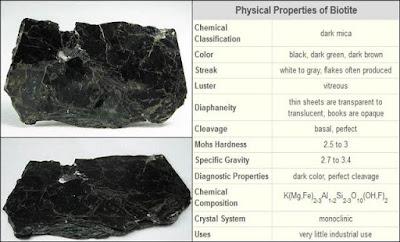 sifat fisik mineral biotit