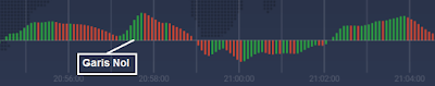 cara analisa trading dengan indikator awesome oscillator