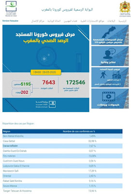 المغرب يعلن عن تسجيل 42 حالة إصابة مؤكدة ليرتفع العدد إلى 7643 مع تسجيل 217 حالة شفاء خلال الـ24 ساعة الأخيرة✍️👇👇👇