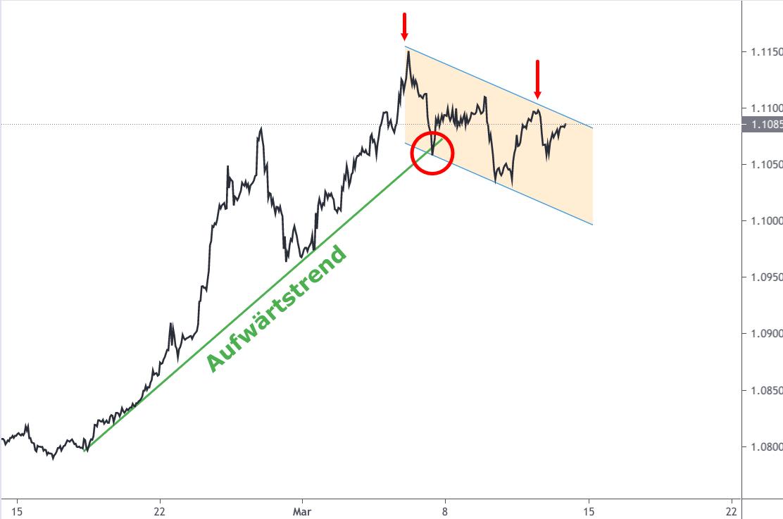 Linienchart Euro Schweizer Franken Wechselkurs Entwicklung März 2021