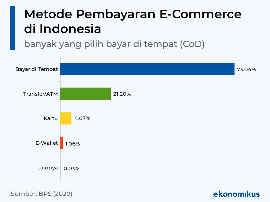 Statistik Pilihan Metode Pembayaran Ecommerce di Indonesia