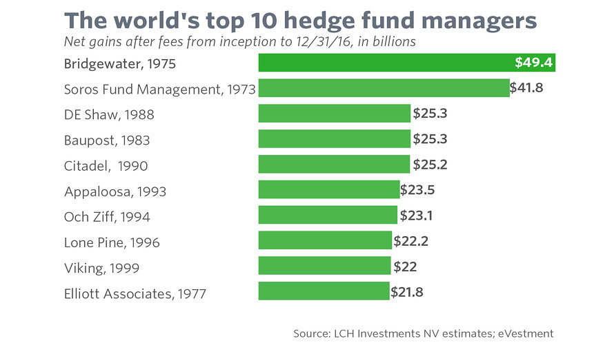 Hedge Fund Quants Taking Over The World?