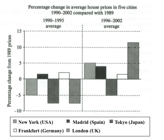 House Prices - IELTS Writing Task 1