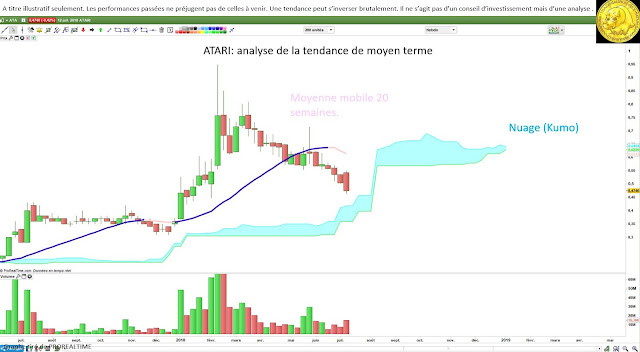 #ATARI $ata tendance analyse technique [13/07/19]