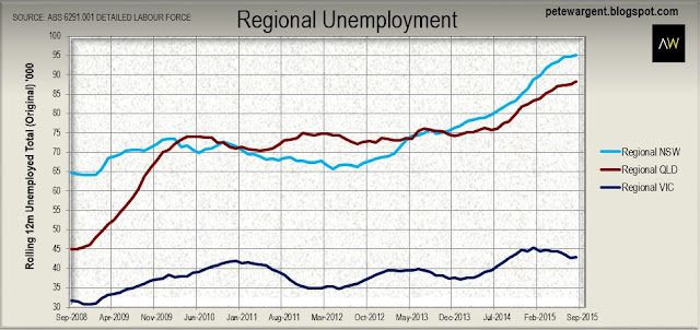 Region unemployment