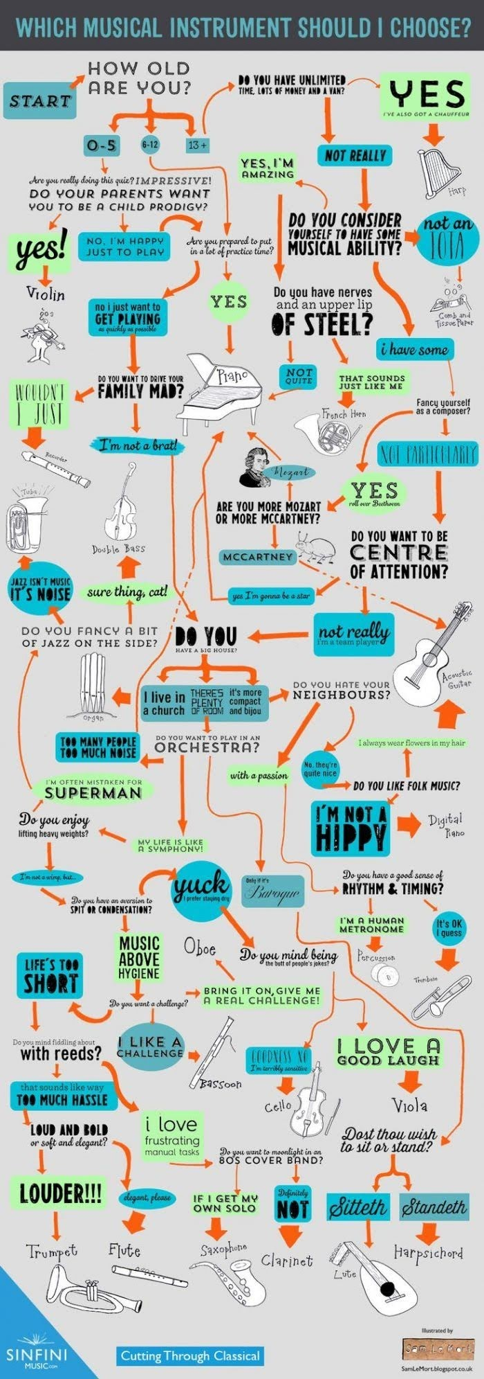 Classical Music, Explained in Flowcharts #infographic