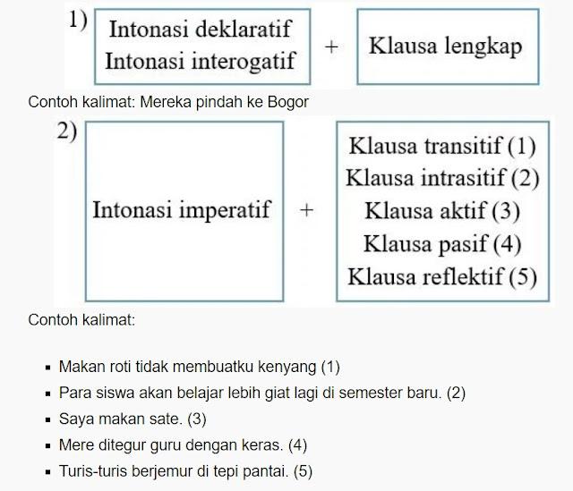 pola kalimat simpleks