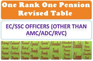 orop-corrigendum-table-ec-ssc-officers