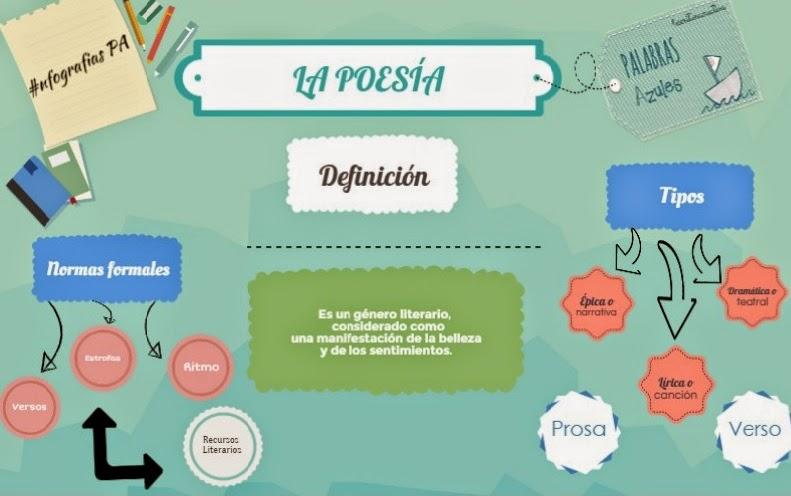 InfografiasPA: LA POESÍA | PaLaBraS AzuLeS