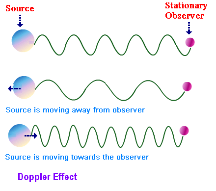 doppler effect simplified S sallmen activity: doppler effect 1 activity: doppler effect background: • the doppler effect causes a train whistle, car, or airplane to sound higher when it is.
