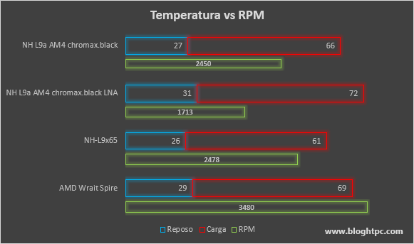 Temperatura vs RPM Noctua NH-L9a-AM4 chromax.black