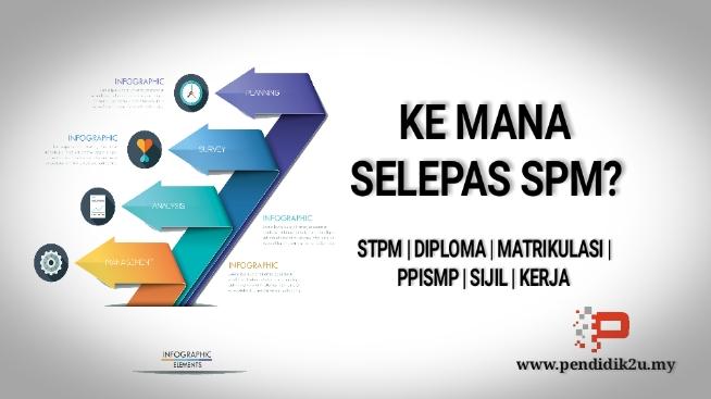 Lepasan SPM : Buntu Nak Pilih Course Apa Sambung Belajar? Jom Dengar Kupasan Eksklusif Bersama Tun Mahathir Di Platform YEG Academy