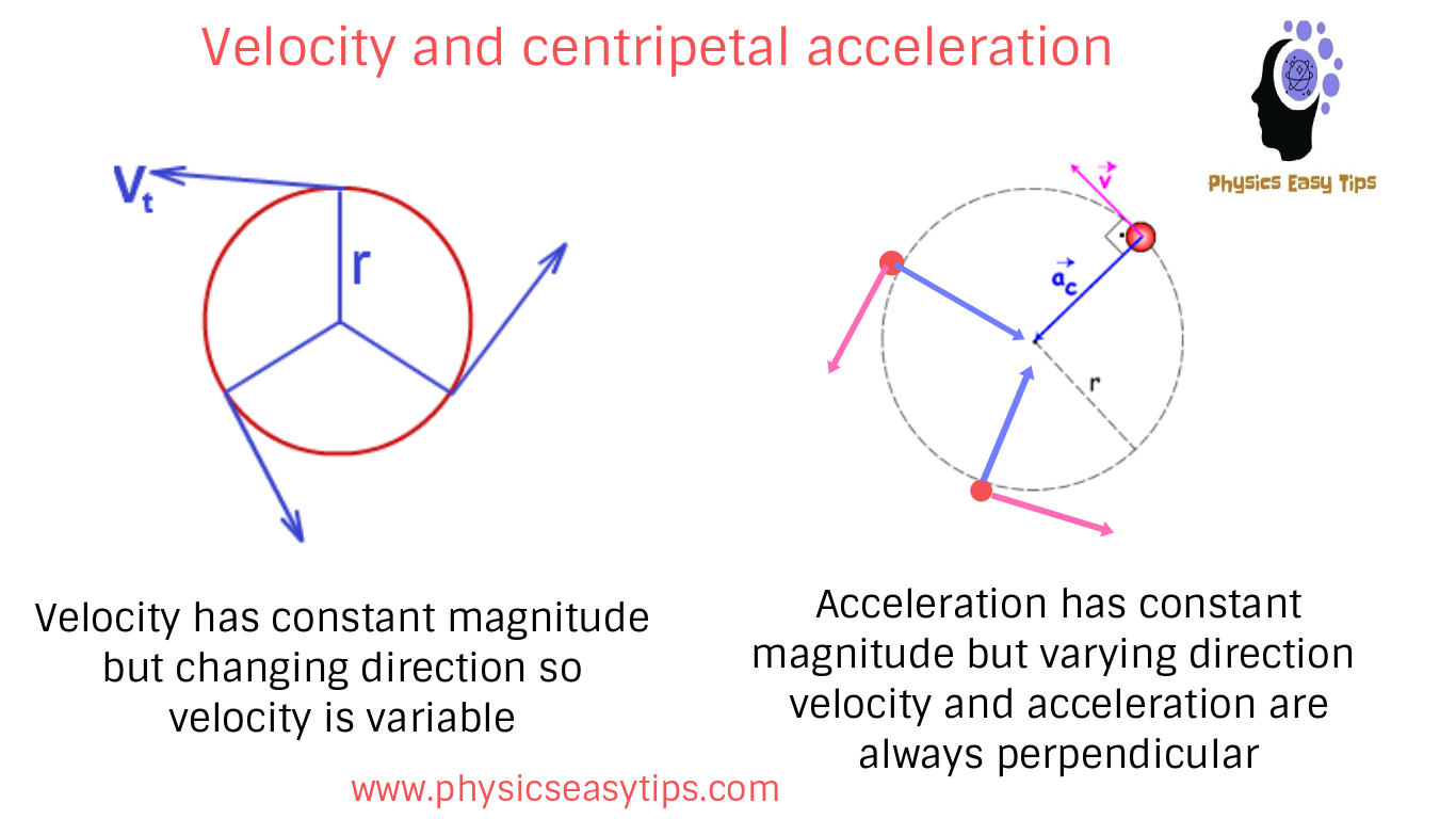 Tangential Linear Velocity Equation