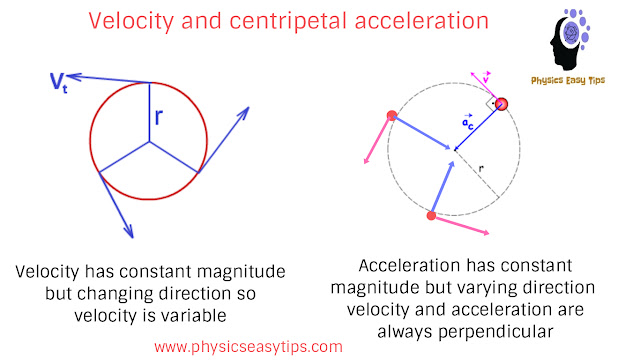 centripetal force and centrifugal force,centripetal acceleration,centrifugal acceleration