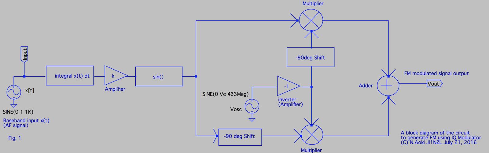 hight resolution of fm modulator used an iq modulator