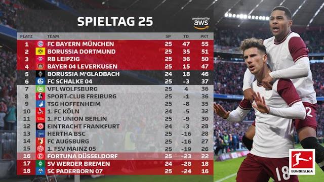 Prediksi Fortuna Dusseldorf vs SC Paderborn
